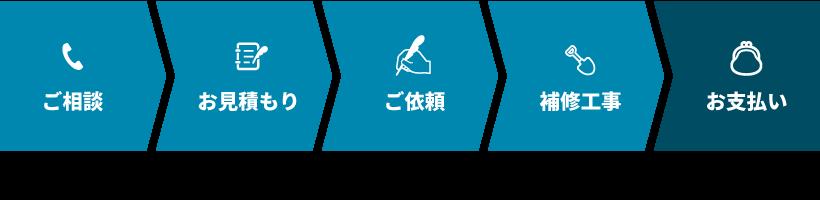 ご相談→お見積もり→ご依頼→補修工事→お支払い